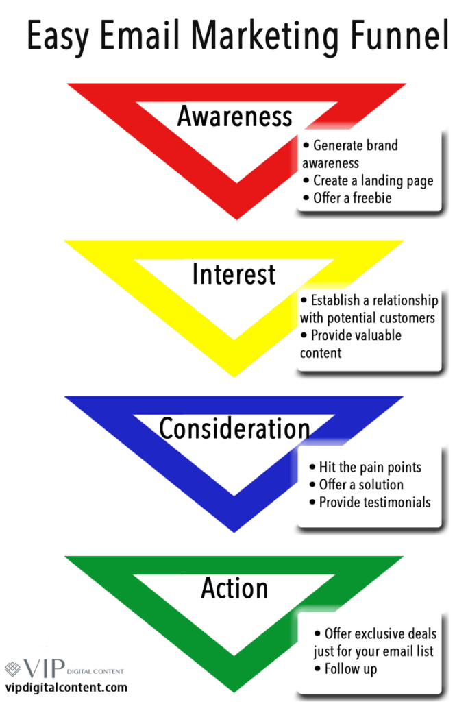 email-marketing-funnel